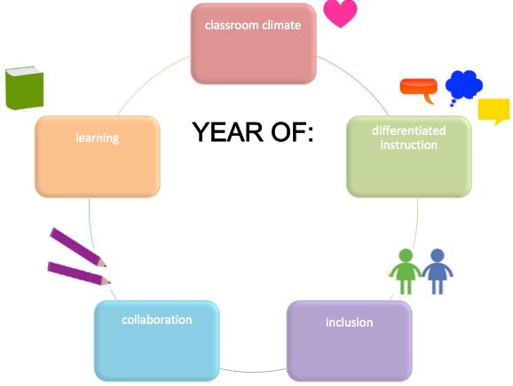 2016 inclusion goals